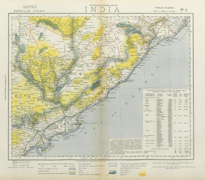 Associate Product EASTERN BRITISH INDIA. Cicars Orissa. Godavery mouths. Railways. LETTS 1883 map